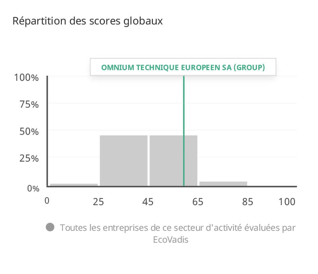 repartition des scores globaux